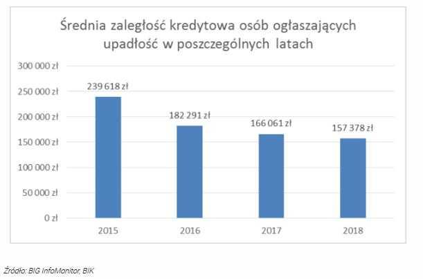 Polacy coraz częściej bankrutują. W tym roku dotknie to ponad 6 tysięcy osób