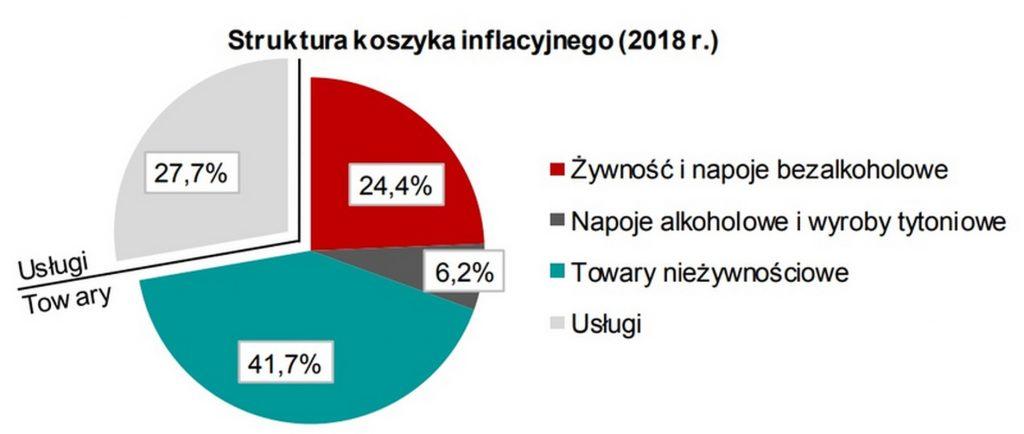 Przygotujcie się na jeszcze wyższe ceny w Polsce. Wszystko przez drożejącą energię