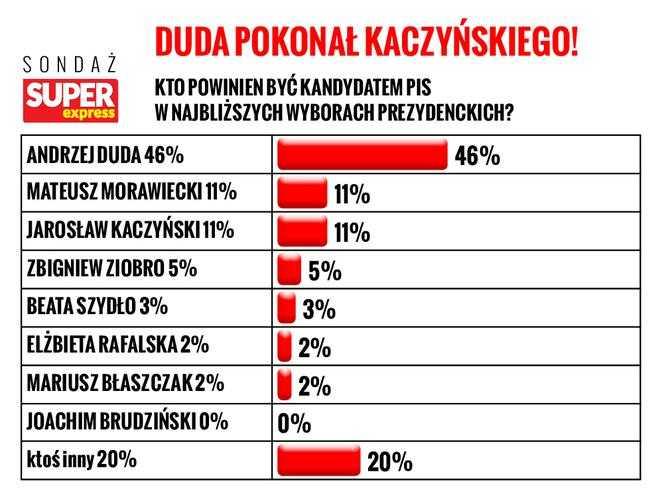 Duda zdeklasował Kaczyńskiego