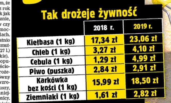 Drożyzna znów w Polsce. Zobacz, za co zapłacimy więcej. Niepokojące dane GUS
