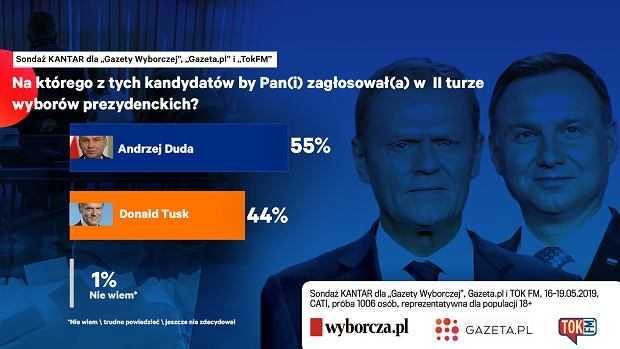 Sondaż prezydencki: Andrzej Duda pokonuje Donalda Tuska nawet wyżej niż Komorowskiego