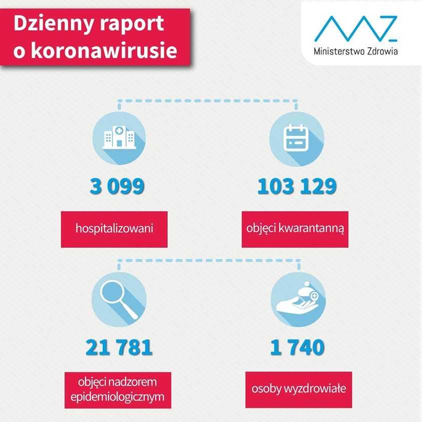 Liczba wyzdrowiałych w Polsce rośnie! Jest nowy komunikat Ministerstwa Zdrowia