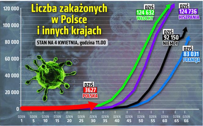 Koronawirus w Polsce. Ten wykres PRZERAŻA! Będzie jak we Włoszech?