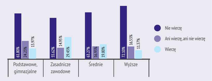 """""""Wymyślona"""" pandemia COVID-19. Czy Polacy wierzą w teorie spiskowe o koronawirusie?"""