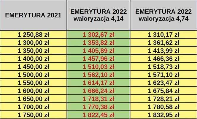 OFICJALNIE: dwie waloryzacje emerytur 2022. Oto podwyżki dla emerytów